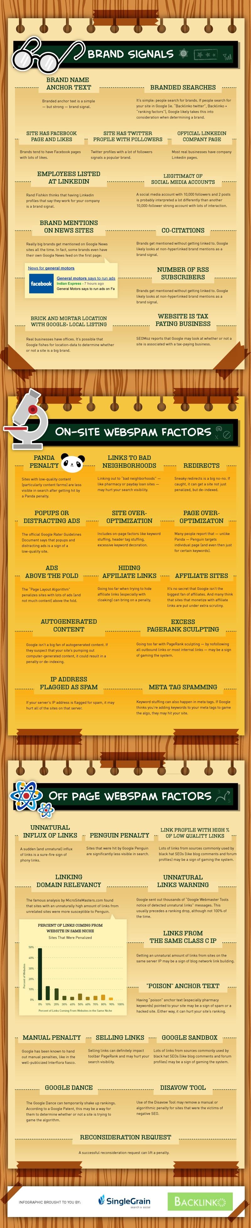 SEO – 200 facteurs que Google utilise pour le classement